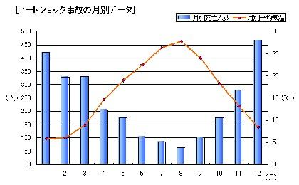 heat_shock_graph